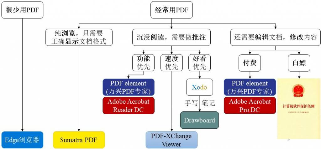 电脑端PDF阅读器推荐